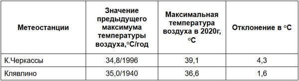 Два жарких рекорда установлено в Самарской области в среду | CityTraffic
