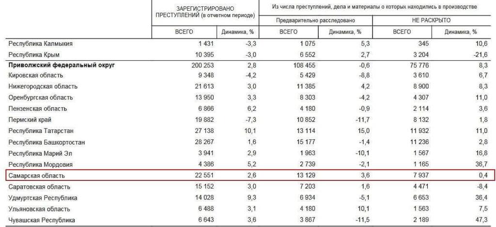 Вдвое больше дел взяточников дошло до суда за год в Самарской области | CityTraffic