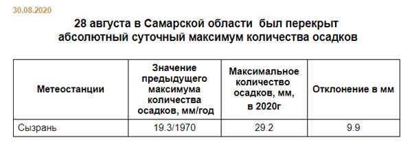 В Сызрани побит рекорд 50-летней давности по количеству выпавших за сутки осадков | CityTraffic