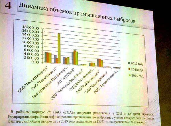 В Тольятти назвали предприятие, которое загрязняет воздух в 4 раза сильнее, чем остальные | CityTraffic