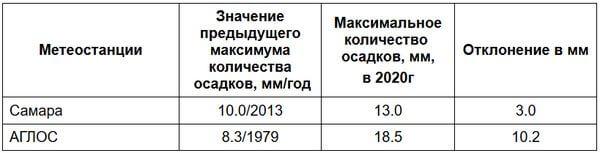 В Самарской области установлен новый дождливый рекорд | CityTraffic