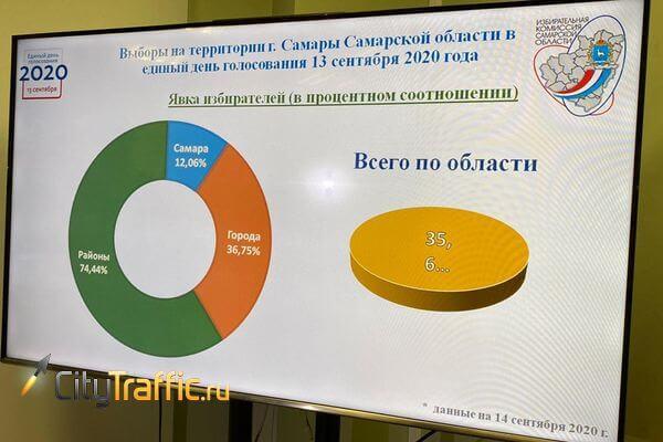 Районных депутатов в Самаре избрали при явке в 12,06% | CityTraffic