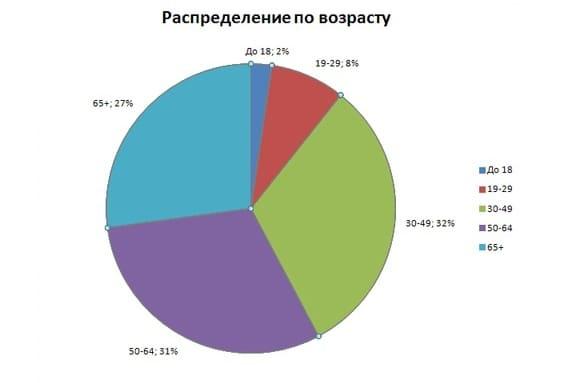 В Тольятти почти каждый второй пациент с COVID-19 является жителем Автозаводского района города | CityTraffic