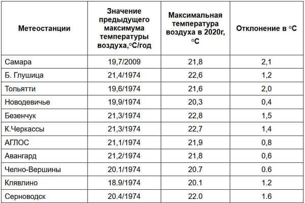 Новый жаркий рекорд установлен в Самарской области | CityTraffic