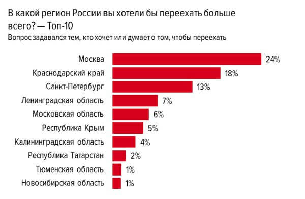 Из-за низких зарплат жители Самарской области переезжают в Москву, Краснодар и Питер | CityTraffic