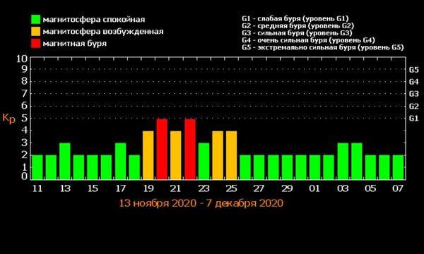 Рекордное число вспышек  зарегистрировано в ноябре 2020 на Солнце   CityTraffic