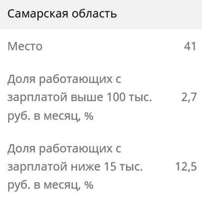 Зарплату меньше 15 тысяч рублей в Самарской области получает каждый 8 работающий житель | CityTraffic