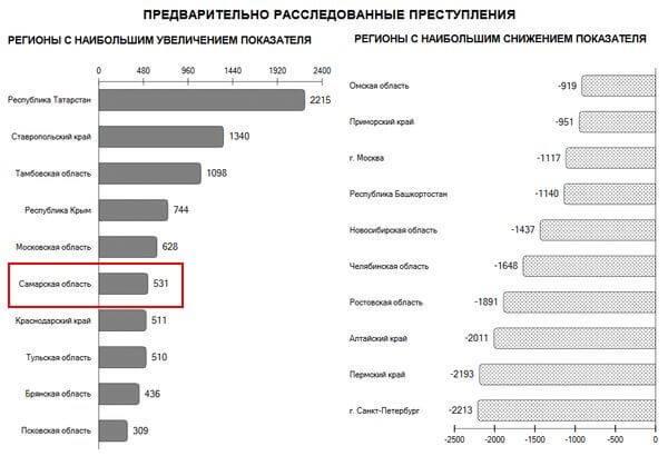 Самарская область попала в топ-10 регионов, где заметно выросло число расследуемых преступлений | CityTraffic