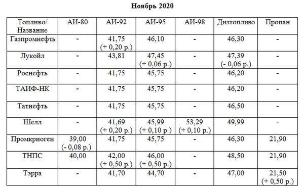 На АЗС Тольятти замерли цены | CityTraffic