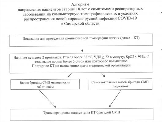 В Минздраве Самарской области утвердили перечень показаний для направления на КТ | CityTraffic