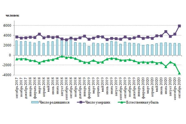 В октябре 2020 года в Самарской области зафиксирован рекордный показатель смертности | CityTraffic