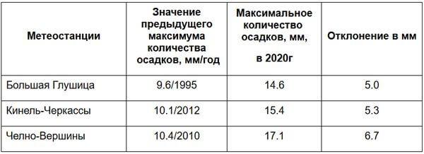 В Самарской области перекрыт снежный рекорд   CityTraffic