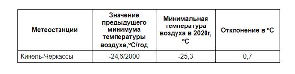 В Самарской области побит «морозный» рекорд 20-летней давности | CityTraffic