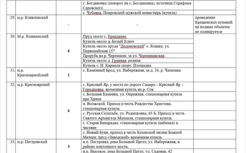 В Самарской области на Крещение будут обустроены 56 купелей | CityTraffic
