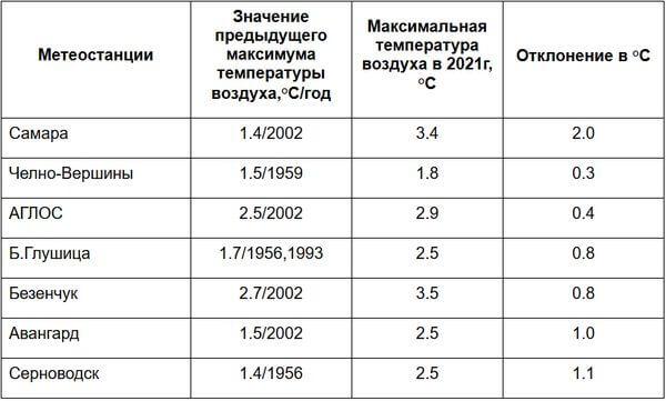 В Самарской области побит рекорд по теплу 65-летней давности | CityTraffic