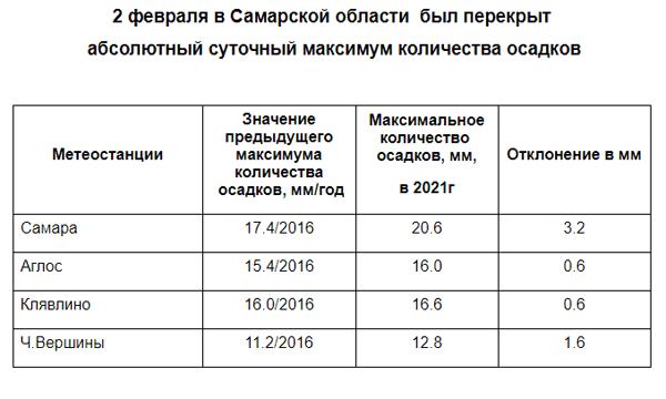 В Самарской области установлены новые рекорды по температуре воздуха и количеству осадков | CityTraffic