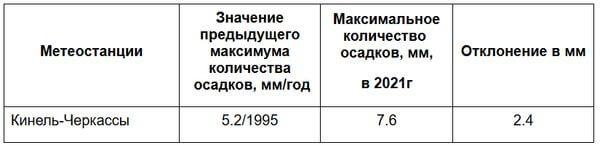 Самарская область продолжает бить многолетние рекорды по осадкам | CityTraffic