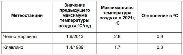 В Самарской области установлены новые теплые рекорды | CityTraffic