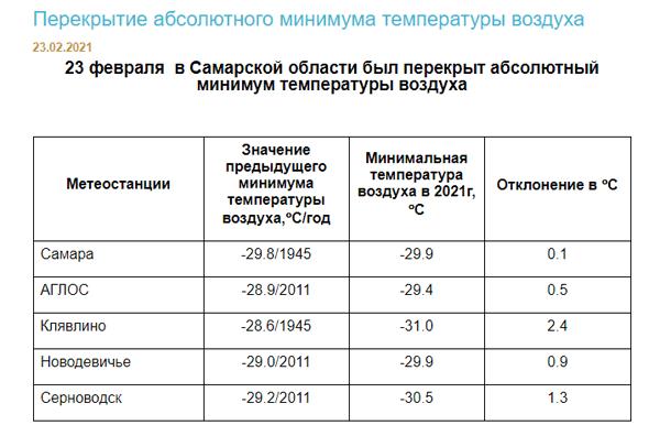В Самарской области побиты морозные рекорды 76-летней давности | CityTraffic