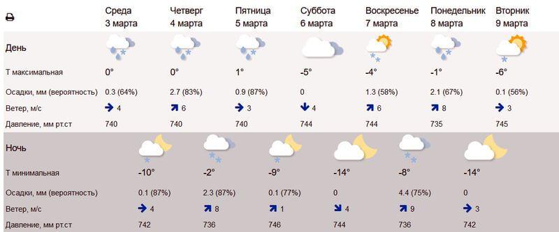 """Плюс 2 к выходным и """"барическая пила"""" к 8 Марта ожидают жителей Самарской области   CityTraffic"""