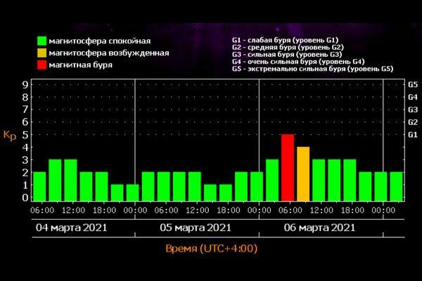 Магнитная буря ожидается на Земле всубботу