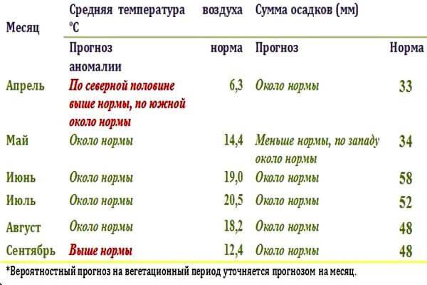 Апрель и сентябрь в Самарской области будут теплее нормы | CityTraffic