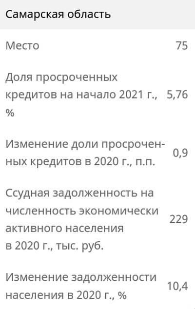 Самарская область заняла 75 место в РФ по просроченным кредитным долгам населения   CityTraffic