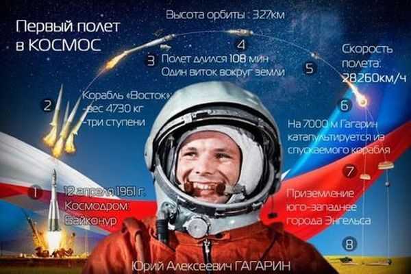 На Самарском ЖД вокзале организовали фотозону в честь первого полета человека в космос | CityTraffic