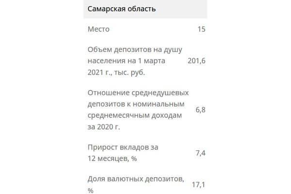 Средний объем вклада жителей Самарской области равен 6,8 зарплатам | CityTraffic