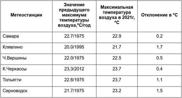В Самарской области побит теплый рекорд 45-летней давности | CityTraffic