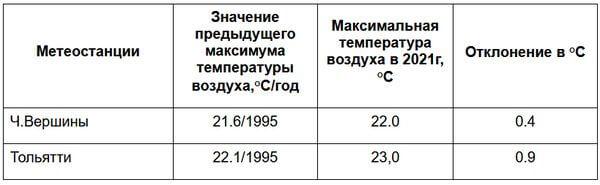 Еще один жаркий рекорд в установлен в Самарской области   CityTraffic