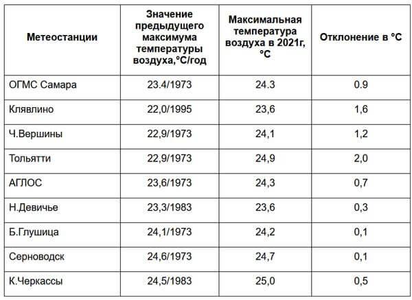 В Самарской области 15 апреля побиты 9 температурных рекордов | CityTraffic