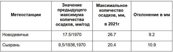 В Самарской области побит дождливый рекорд полувековой давности   CityTraffic