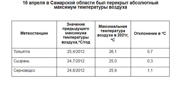 В Тольятти, Сызрани и Серноводске в пятницу были установлены новые температурные рекорды | CityTraffic