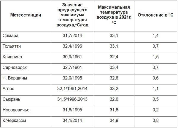 В Самарской области новый рекорд по жаре | CityTraffic