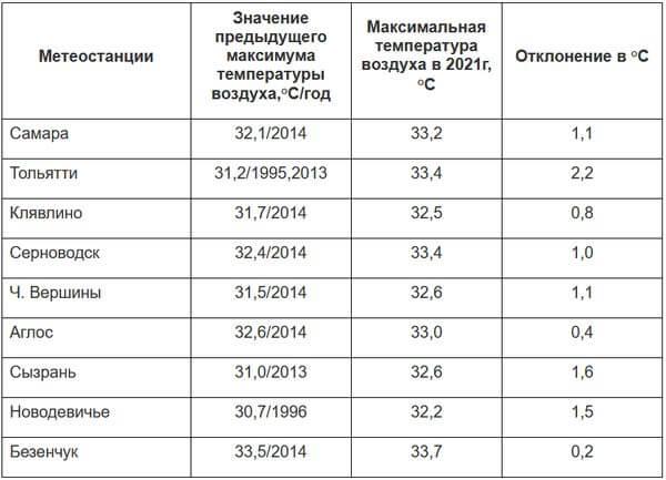Самарская область два дня подряд бьет жаркие рекорды | CityTraffic