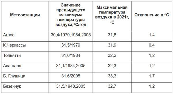 В Самарской области побиты еще 6 температурных рекордов   CityTraffic