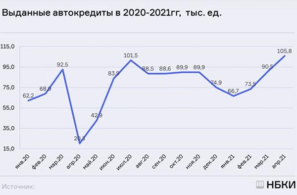 Жители Самарской области в апреле 2021 года оформили на 46% больше автокредитов, чем в марте | CityTraffic