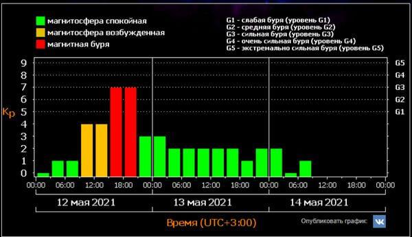 На Земле прошла сильнейшая за 3 года магнитная буря, которую никто не заметил   CityTraffic
