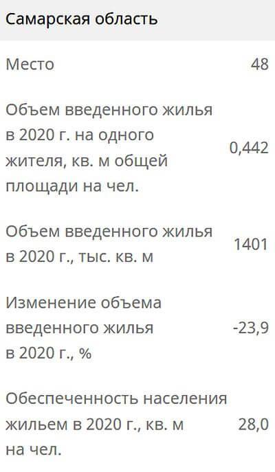 Самарская область заняла 48 место в РФ по вводу жилья в 2020 году | CityTraffic
