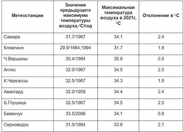 В Самарской области 22 мая были побиты 9 рекордов по жаре   CityTraffic