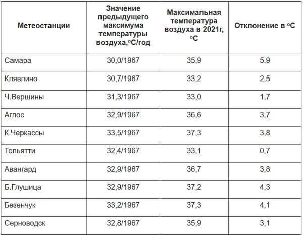 В Самарской области побиты 10 рекордов по жаре 54-летней давности | CityTraffic