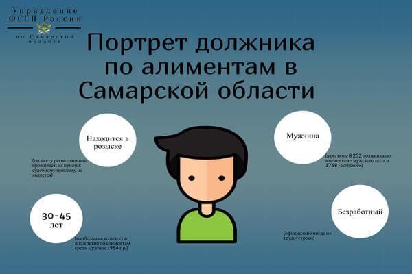 За 20 дней приставы собрали 10 млн рублей с алиментщиков Самарской области | CityTraffic