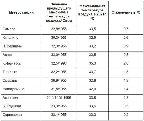 В Самарской области побит рекорд по жаре 66-летней давности   CityTraffic