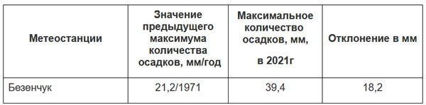"""В Самарской области новый """"мокрый"""" рекорд   CityTraffic"""