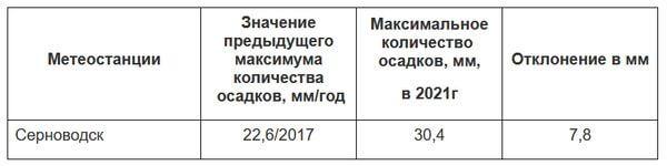 В Самарской области установлен новый дождливый рекорд в День России | CityTraffic