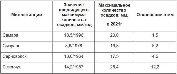 В Самарской области установлен новый дождливый рекорд   CityTraffic