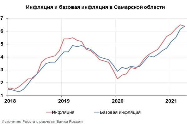Самарская область попала в лидеры по росту инфляции среди регионов в ПФО   CityTraffic