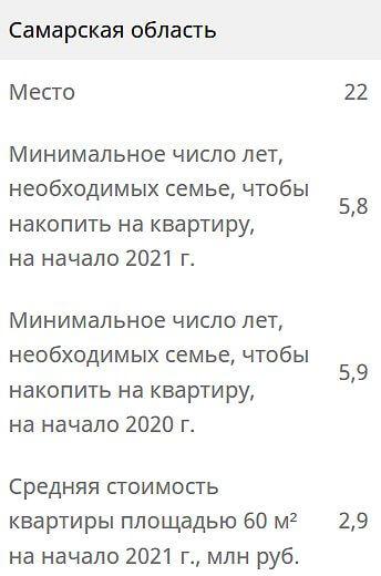 Накопить на квартиру семья из Самарской области может в среднем за 5,8 лет | CityTraffic