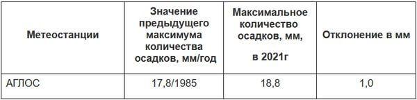 В Самарской области новый дождливый рекорд | CityTraffic